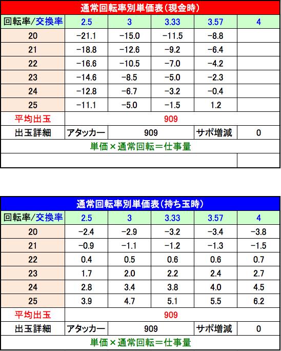 CRおそ松さん THE・DRUM ライトミドル単価表