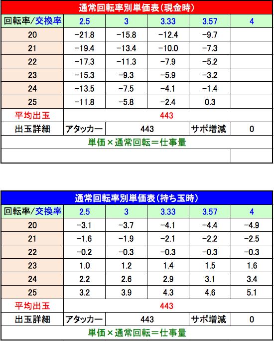 CRおそ松さん THE・DRUM 甘デジ単価表