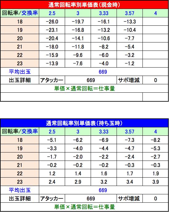 CRフィーバー戦姫絶唱シンフォギア回転率別単価表