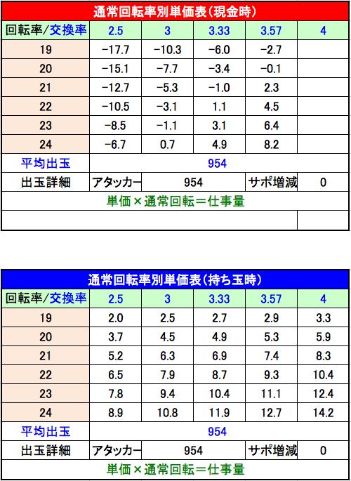 ぱちんこCR攻殻機動隊S.A.C. 持ち玉・現金時単価表