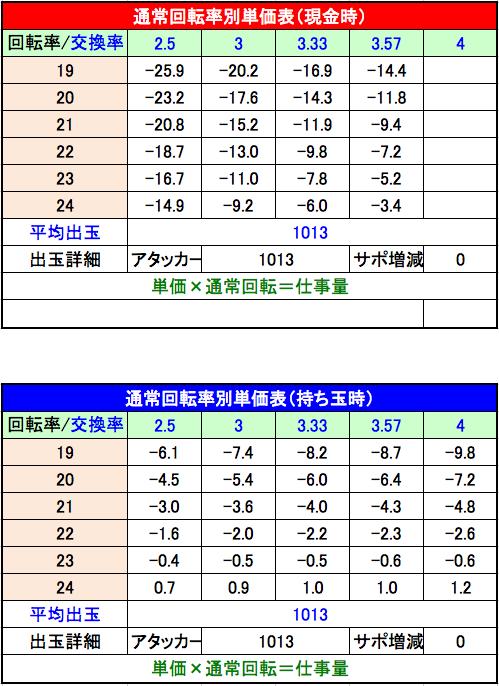 CR春一番~極上の花道単価表