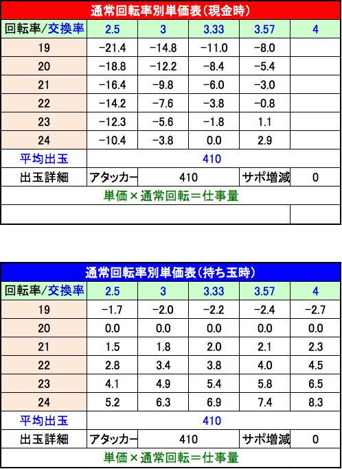 ぱちんこCR蒼天の拳 天羅 単価表