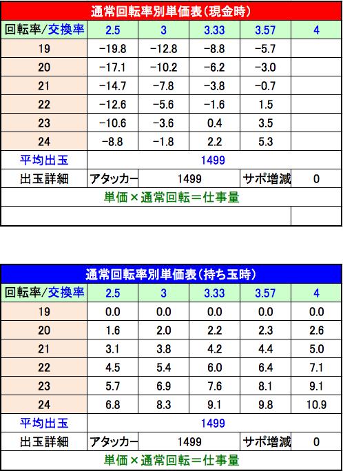 CR真・花の慶次2 単価表
