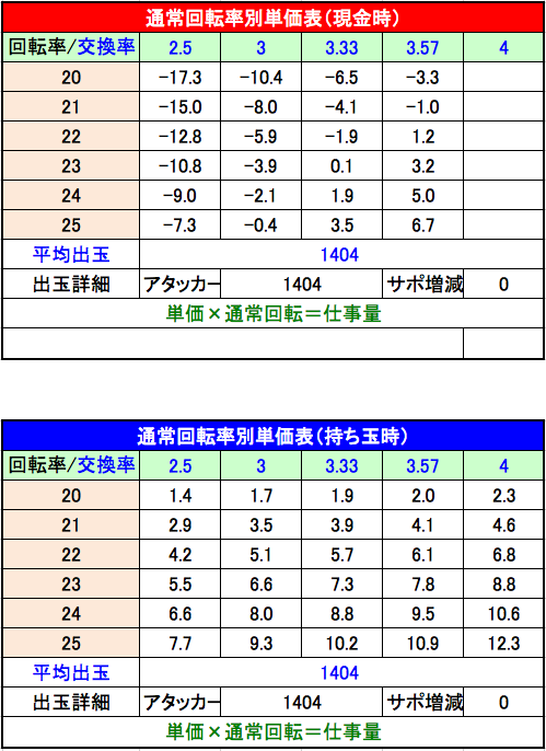 CRアントニオ猪木 打てばわかるさ!ありがとぉー!!!単価表