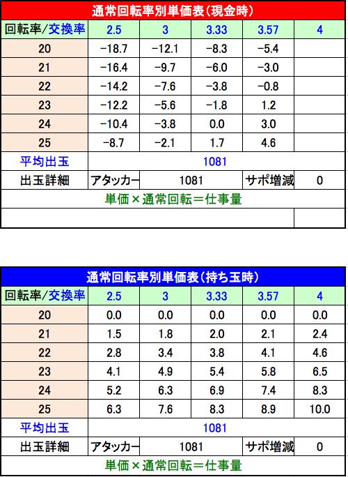 CRサイボーグ009VSデビルマン 単価表