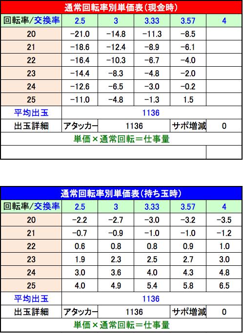 CRバジリスク 甲賀忍法帖 弦之介の章 単価表