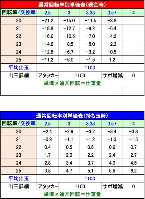 CRフィーバーR-18単価表