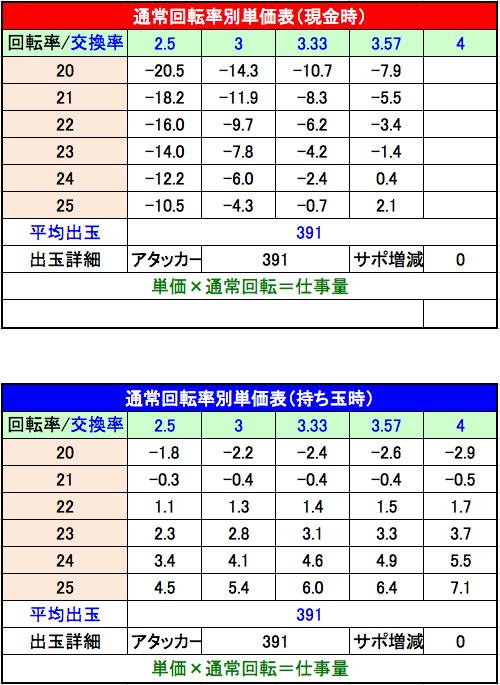 CR大江戸学園~神~ 単価表