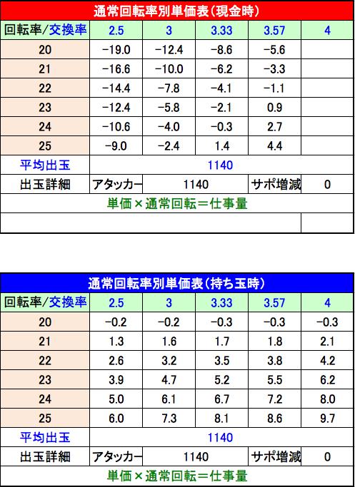 CRキャプテン翼 黄金世代の鼓動 単価表