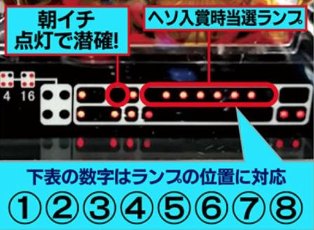 CRミリオンゴッドディセント【確変ランプパターンが判明!】初回当たりのセグをチェックせよ!