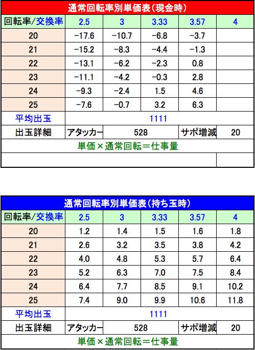 CR北斗の拳7 百裂乱舞 単価表