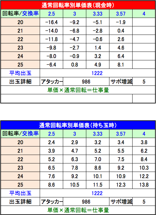 CRウルトラセブン2単価表