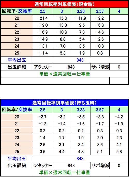 清流物語3 単価表