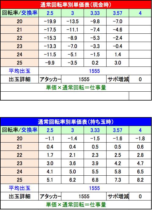 CR巨人の星~栄光の軌跡~  単価表