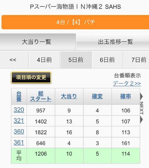 Pスーパー海物語IN沖縄2 SAHS 設定推測データ