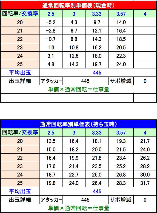 PA北斗の拳7 天破 設定6単価表