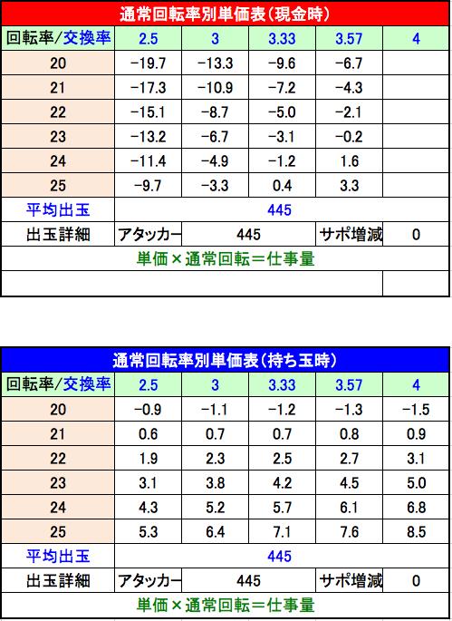 PA北斗の拳7 天破 設定3単価表