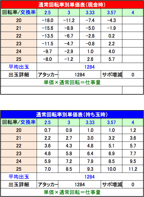 CRルパン三世~LAST GOLD~ 319ver.単価表