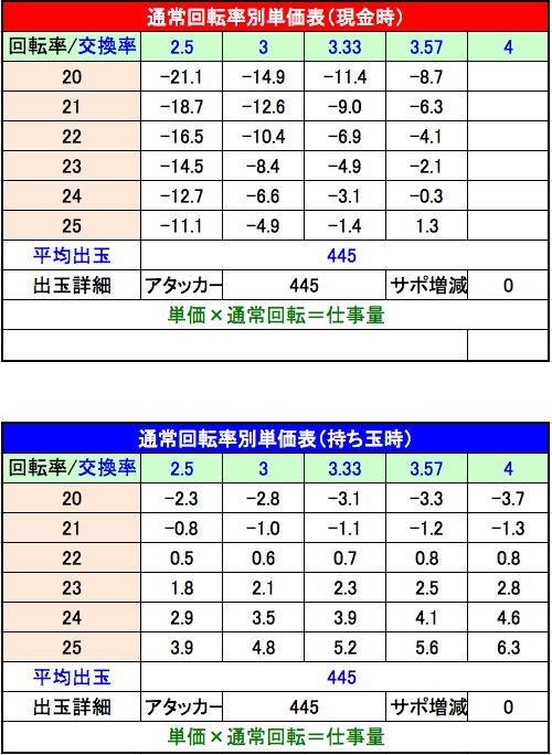 PA北斗の拳7 天破 設定2単価表