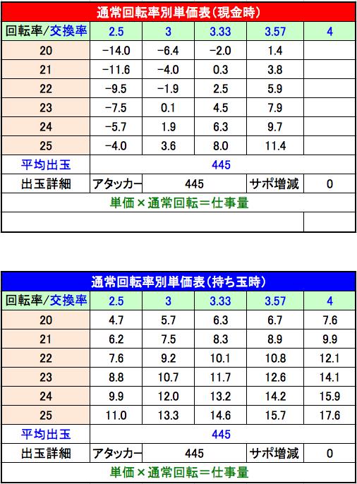 PA北斗の拳7 天破 設定5単価表