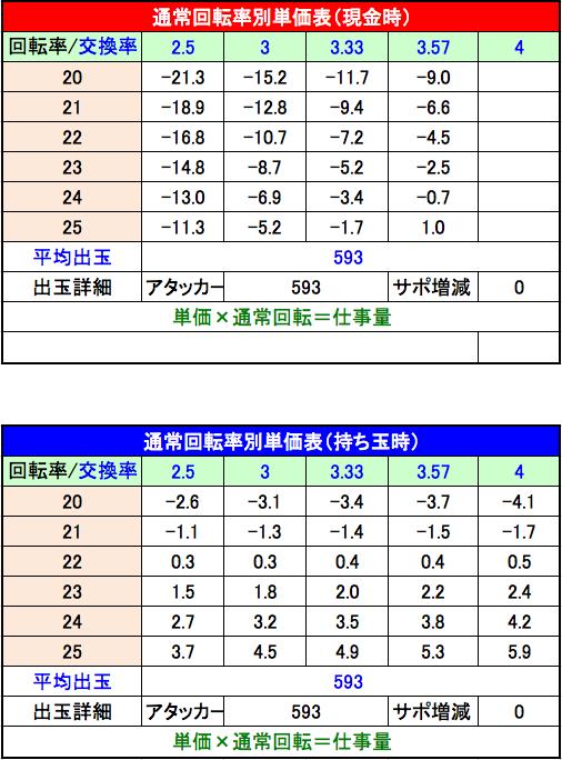 フィーバー蒼穹のファフナー2 単価表
