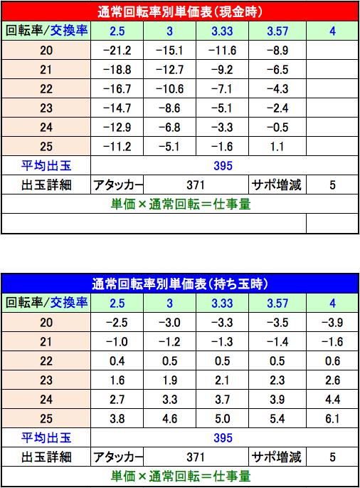 ぱちんこ 必殺仕事人 総出陣 設定1単価表