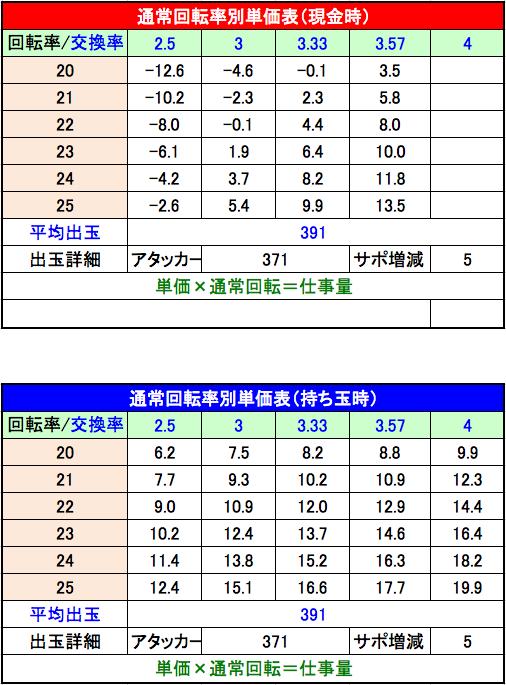 ぱちんこ 必殺仕事人 総出陣 設定5単価表