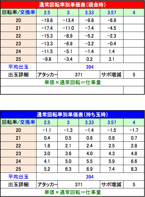 ぱちんこ 必殺仕事人 総出陣 設定2単価表