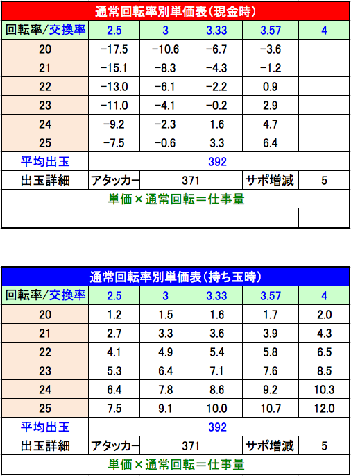 ぱちんこ 必殺仕事人 総出陣 設定3単価表