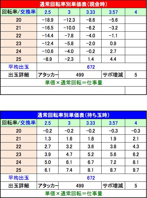 CRおそ松さん~はじまりはじまり~ ちぇり~Ver. 単価表