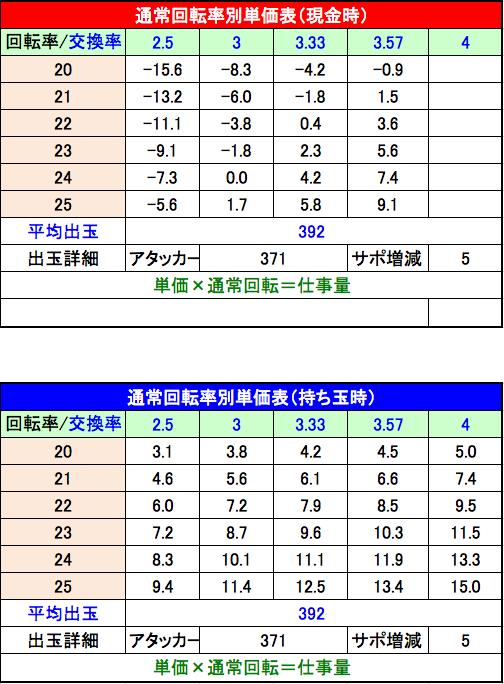 ぱちんこ 必殺仕事人 総出陣 設定4単価表