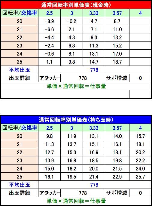 P咲 Saki 阿知賀編 設定6単価表