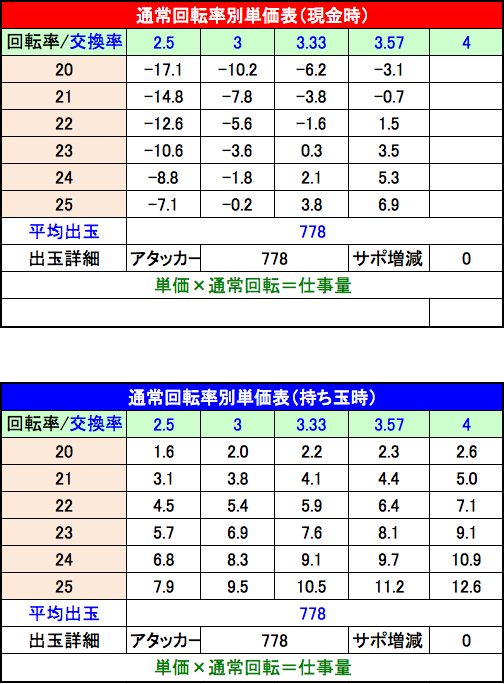 P咲 Saki 阿知賀編 設定5単価表