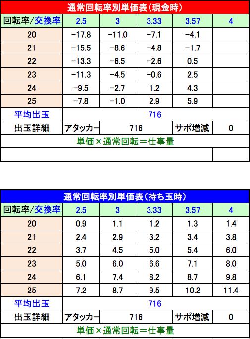 P平家物語RELOADED Y2C 設定3 単価表