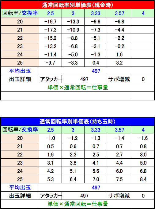 P美夏美華パラダイスM-V 設定3単価表