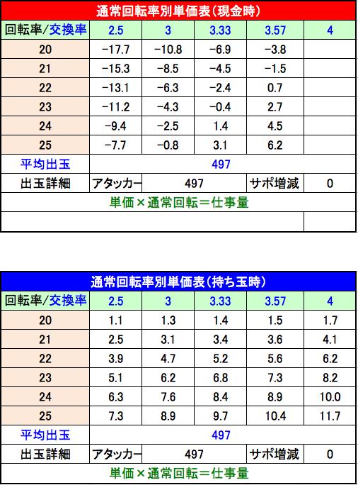 P美夏美華パラダイスM-V 設定4 単価表