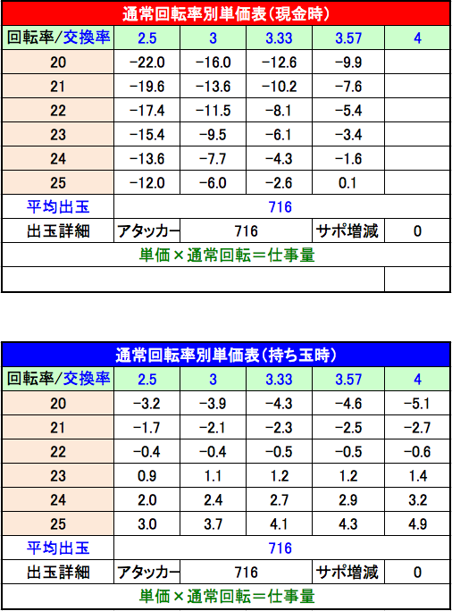 P平家物語RELOADED Y2C 設定2 単価表