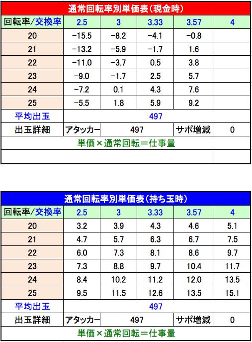 P美夏美華パラダイスM-V 設定5単価表