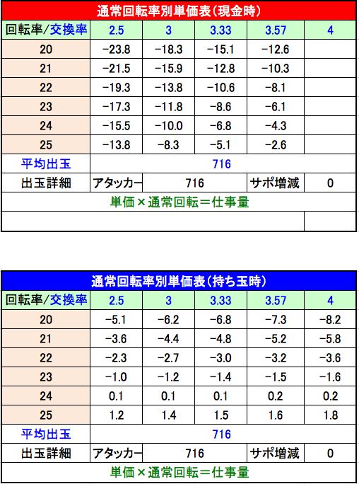 P平家物語RELOADED Y2C 設定1 単価表
