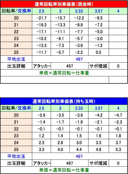 P美夏美華パラダイスM-V 設定2単価表
