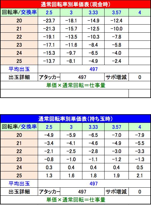 P美夏美華パラダイスM-V 単価表 設定1
