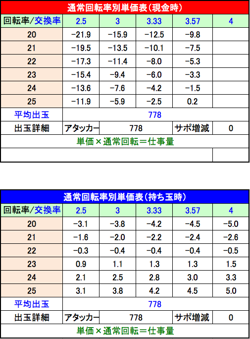 P咲 Saki 阿知賀編 設定2単価表