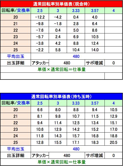 PA牙狼 GOLDSTORM 翔 RH 設定2単価表