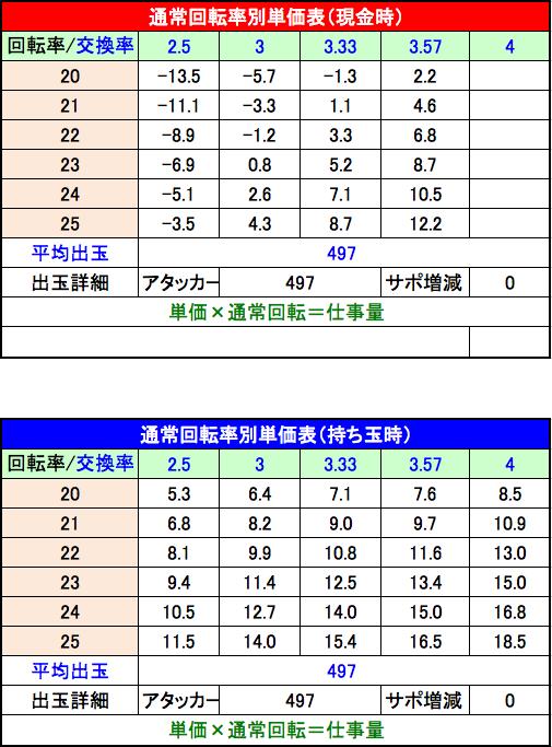 P美夏美華パラダイスM-V 設定6単価表