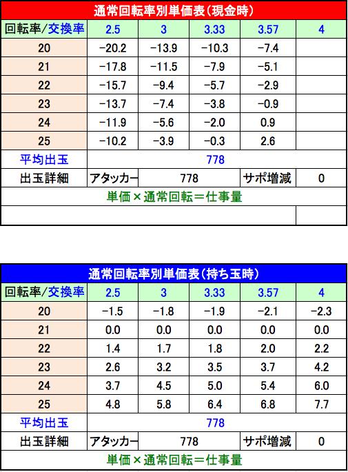 P咲 Saki 阿知賀編 設定1単価表