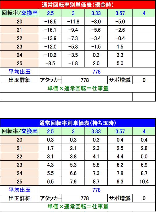 P咲 Saki 阿知賀編 設定4単価表