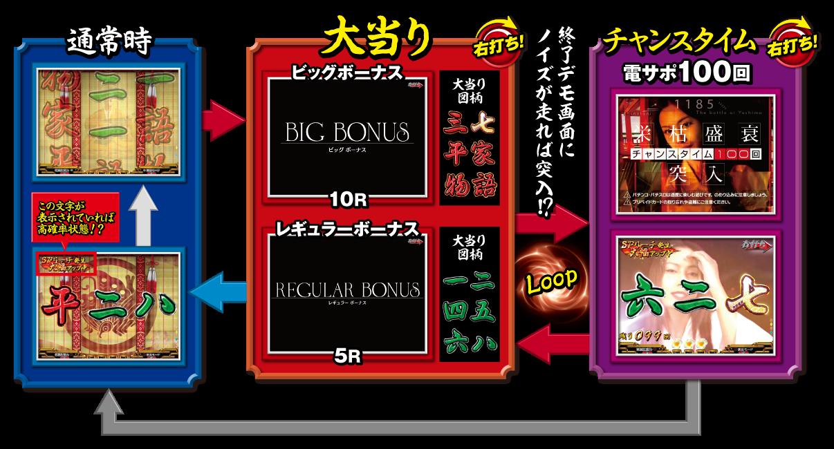 P平家物語RELOADED Y2C ゲームフロー 豊丸産業