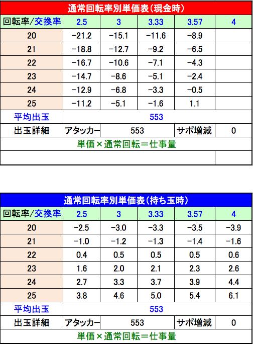 CRおそ松さん~おうまは最高! 単価表
