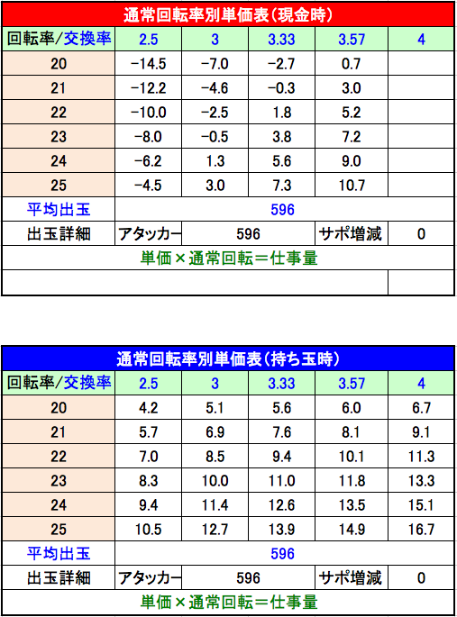 Pスーパー戦隊 S 設定4 単価表