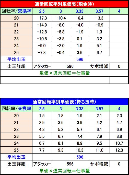 Pスーパー戦隊 S 設定3 回転単価